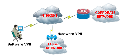 The Network Insider - Remote Access VPN